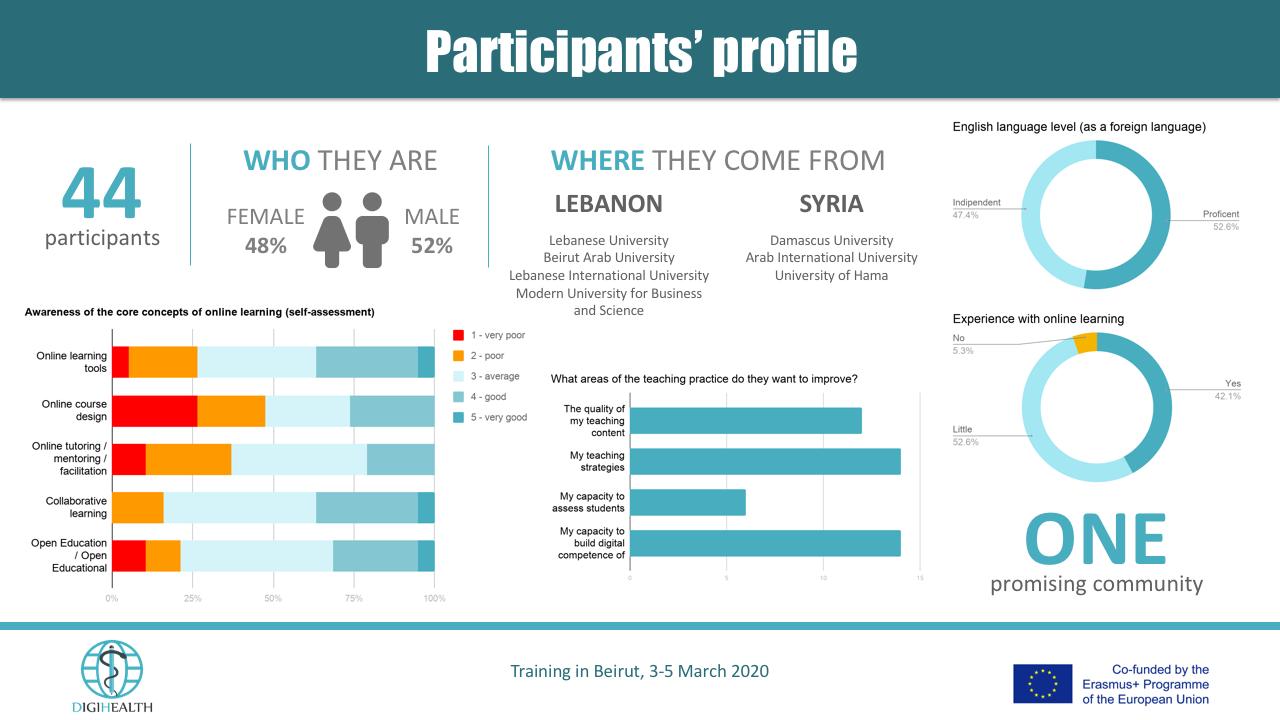 profiles infographic
