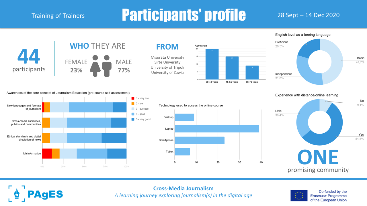 PAgES_participants-profile