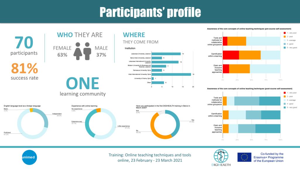 participants profile